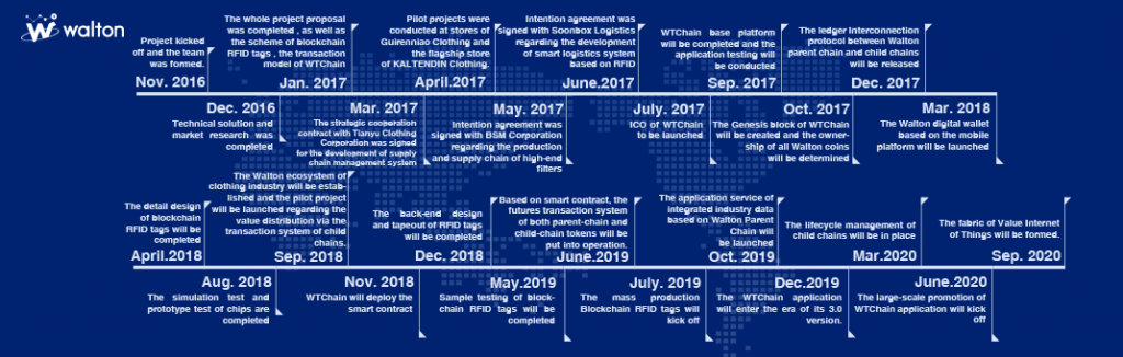 Walton WTC roadmap