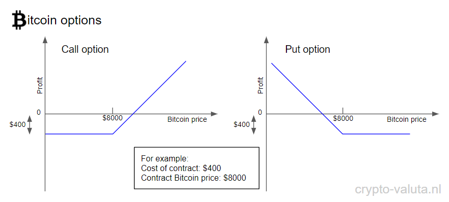 Bitcoin options